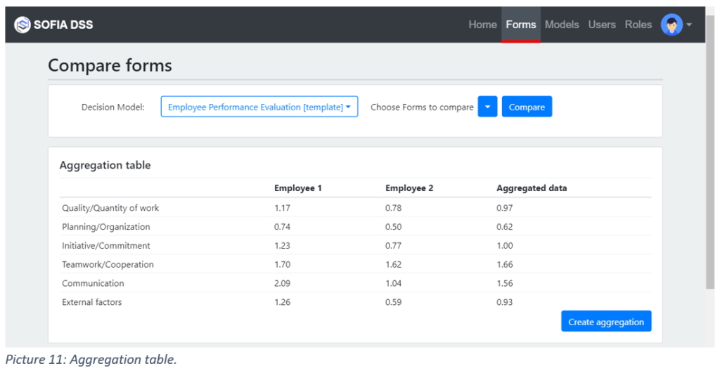 A evaluation aggregation table that compares the performance between 2 employees